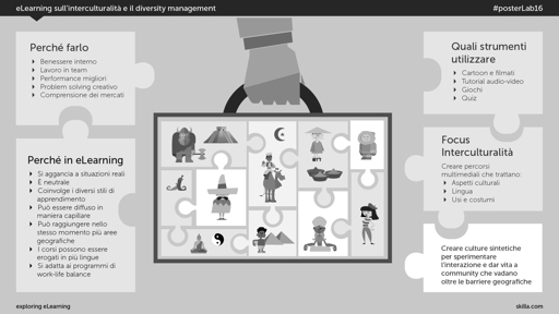 eLearning sull'interculturalità e il diversity management