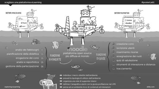 Scegliere una piattaforma eLearning