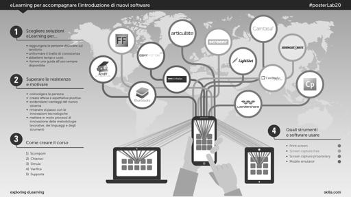 eLearning per accompagnare l'introduzione di nuovi software
