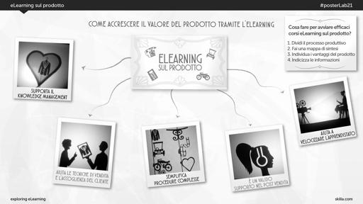 eLearning sul prodotto
