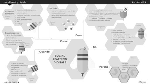 Social learning digitale