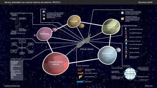 Library aziendali con risorse interne ed esterne. MOOCs