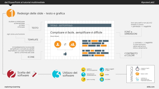 Dal PowerPoint al tutorial multimediale