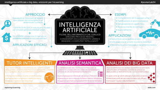Intelligenza artificiale e big data, orizzonti per l'eLearning