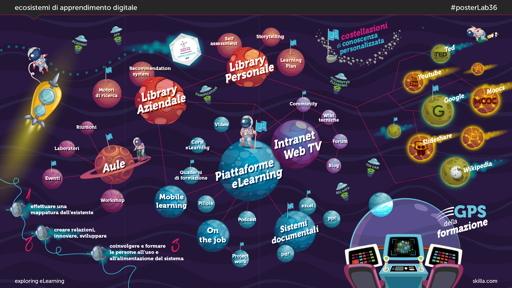 Ecosistemi di apprendimento digitale