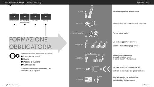 Formazione obbligatoria in eLearning
